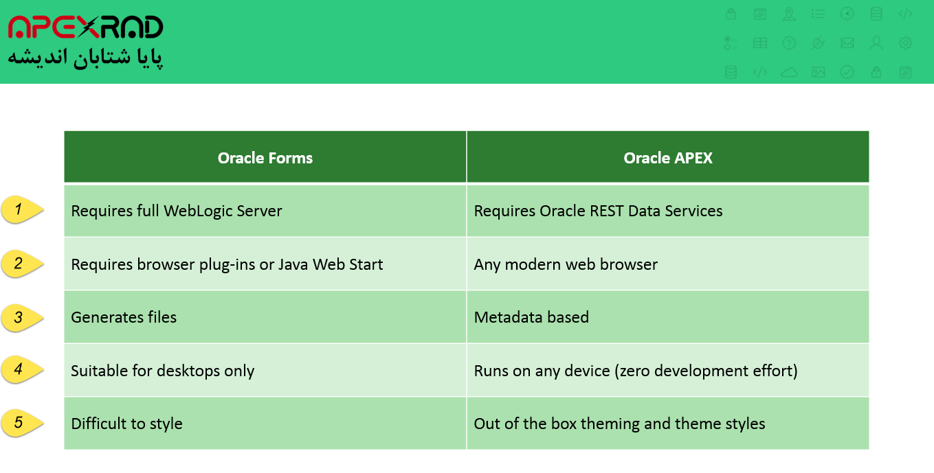 Differences oracle forms with oracle apex