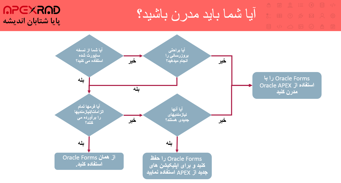 مدرن کردن Oracle Forms به Oracle APEX